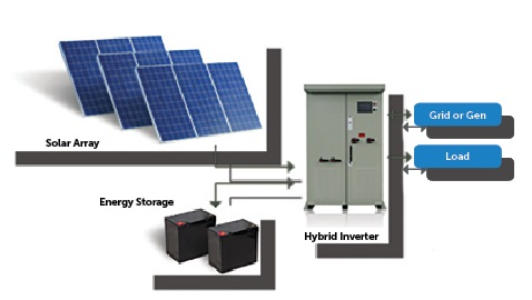 What Are The Components of A Solar Power Storage System?